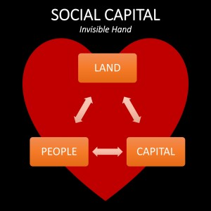 Social trust is the 'invisible hand' our economy is cradled in and relies on our cumulative social capital.